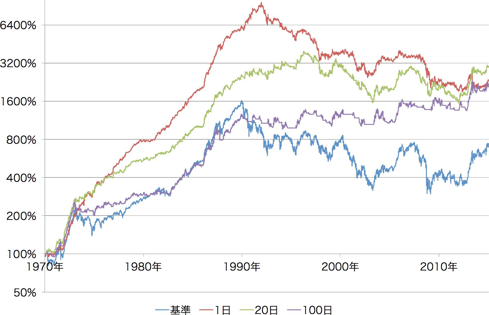 平均 株価 系列 日経 時